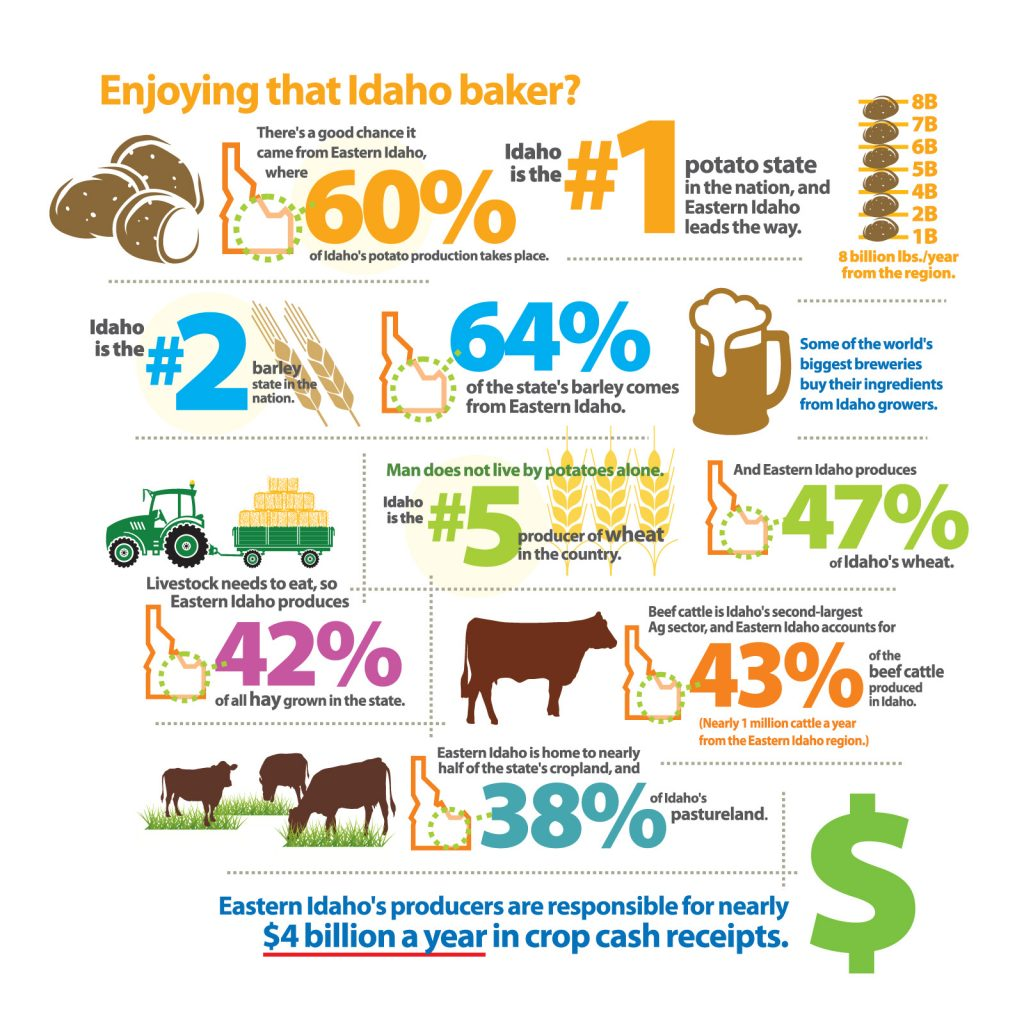 Eastern Idaho – An Agriculture Powerhouse - Infographic